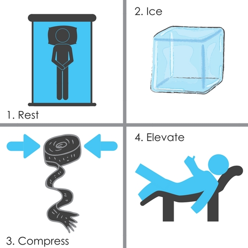 Rest ice compression elevate RICE